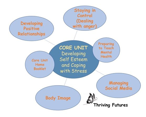 Lessons - www thrivingfutures co uk