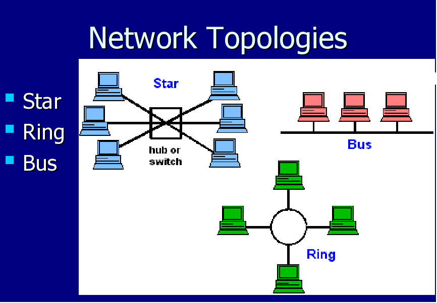 network topology week 3 Network topology free download topology analysis for leo/meo analyze the inter-layer link topology of leo/meo double-layered satellite network using zhou-long m.